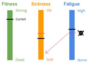 CFS parameters